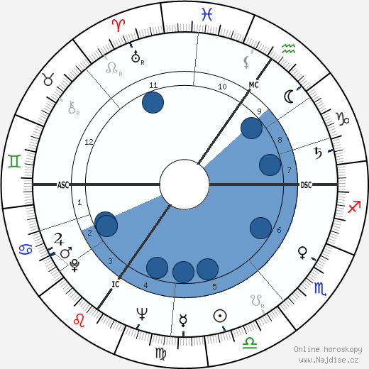 Philippe Noiret wikipedie, horoscope, astrology, instagram