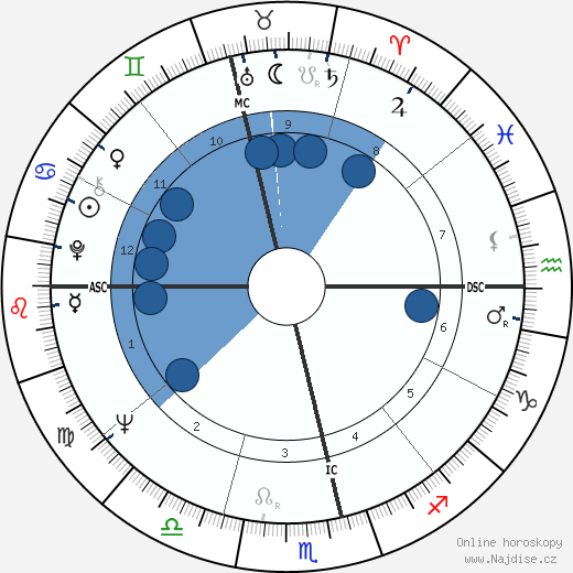 Phillip Adams wikipedie, horoscope, astrology, instagram