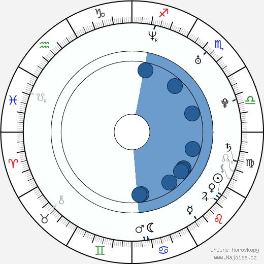 Phillip Choi wikipedie, horoscope, astrology, instagram