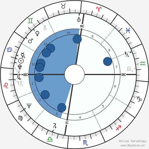 Phillip Crosby wikipedie, horoscope, astrology, instagram