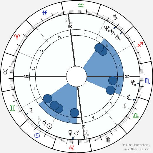Phoebe Tonkin wikipedie, horoscope, astrology, instagram
