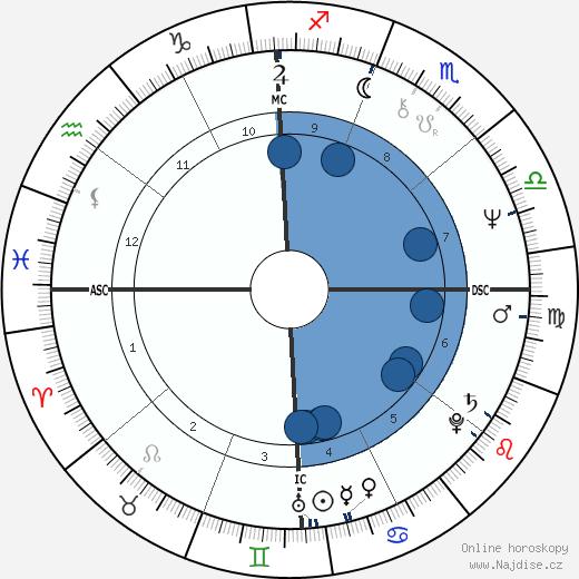Phylicia Rashad wikipedie, horoscope, astrology, instagram