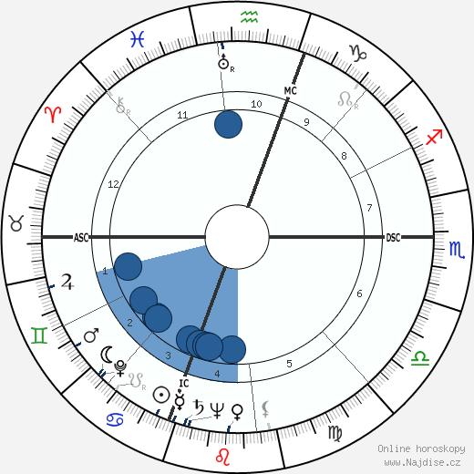 Phyllis Diller wikipedie, horoscope, astrology, instagram