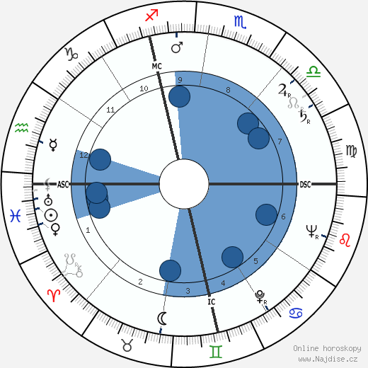 Pier Paolo Pasolini wikipedie, horoscope, astrology, instagram