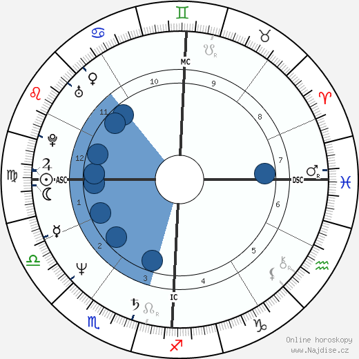 Pier Pelicci wikipedie, horoscope, astrology, instagram