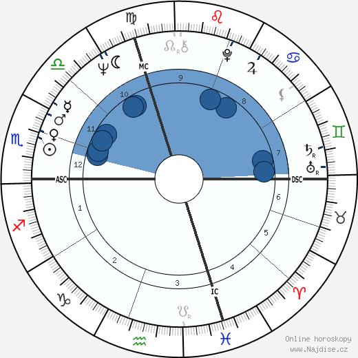 Pierangelo Bertoli wikipedie, horoscope, astrology, instagram