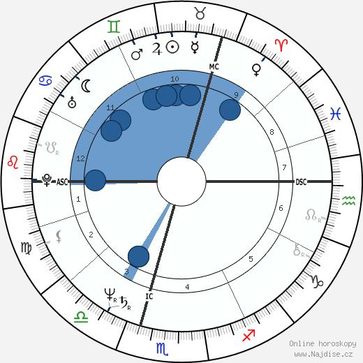 Pierce Brosnan wikipedie, horoscope, astrology, instagram