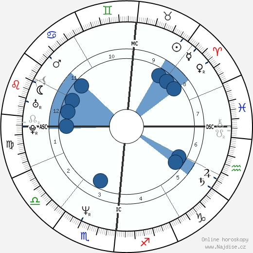 Pierluigi Martini wikipedie, horoscope, astrology, instagram