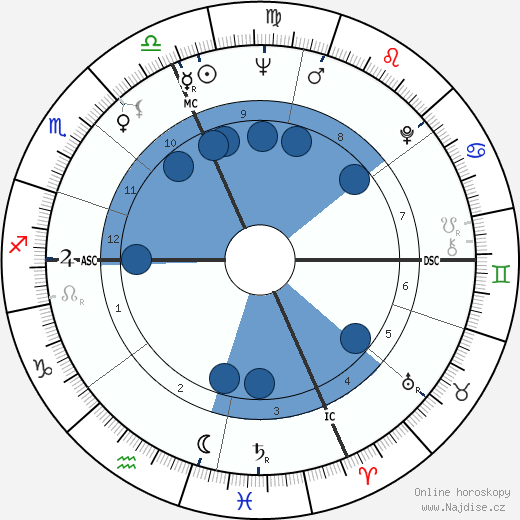 Pierquinto Cariaggi wikipedie, horoscope, astrology, instagram