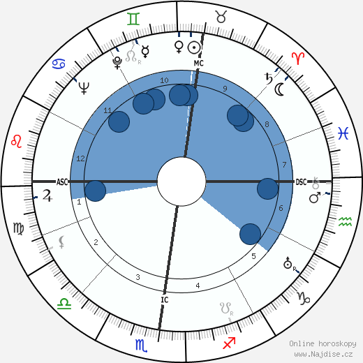 Pierre Abelin wikipedie, horoscope, astrology, instagram