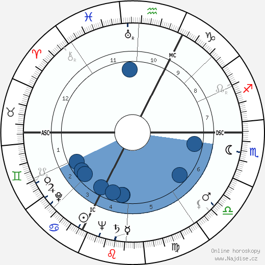 Pierre Alain Sabbagh wikipedie, horoscope, astrology, instagram