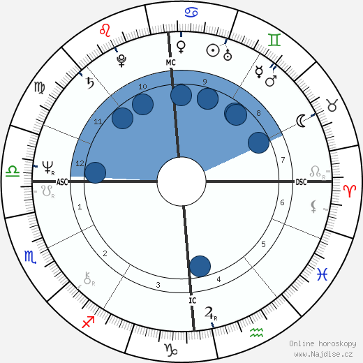 Pierre Amoyal wikipedie, horoscope, astrology, instagram