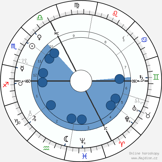 Pierre Barbier wikipedie, horoscope, astrology, instagram