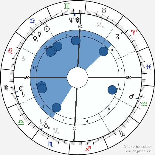 Pierre Blanchar wikipedie, horoscope, astrology, instagram