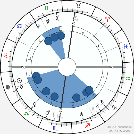 Pierre Bost wikipedie, horoscope, astrology, instagram