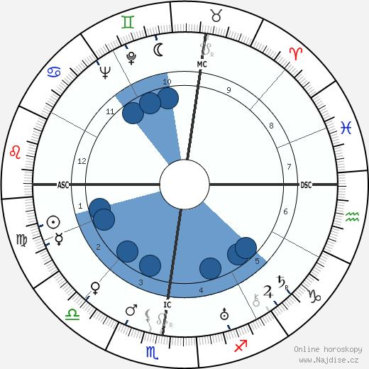 Pierre Bost wikipedie, horoscope, astrology, instagram