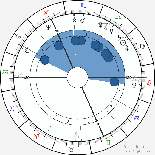 Pierre Caesar wikipedie, horoscope, astrology, instagram
