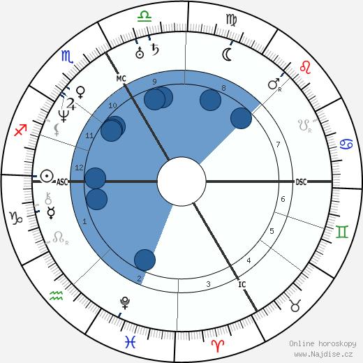 Pierre Chassaignac wikipedie, horoscope, astrology, instagram