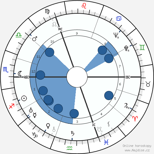 Pierre Chenal wikipedie, horoscope, astrology, instagram