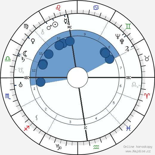 Pierre Dac wikipedie, horoscope, astrology, instagram