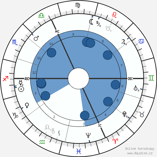 Pierre de Nolhac wikipedie, horoscope, astrology, instagram