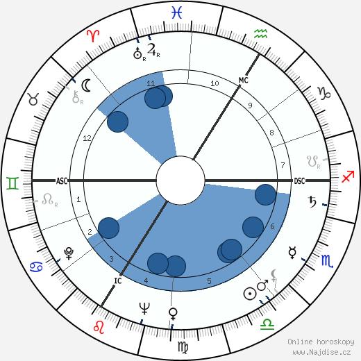 Pierre Doukan wikipedie, horoscope, astrology, instagram