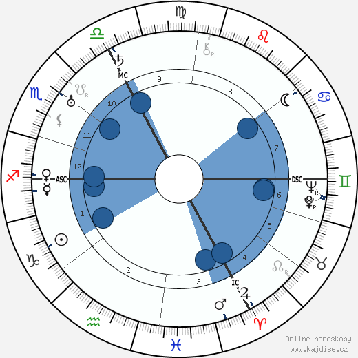 Pierre Drieu La Rochelle wikipedie, horoscope, astrology, instagram