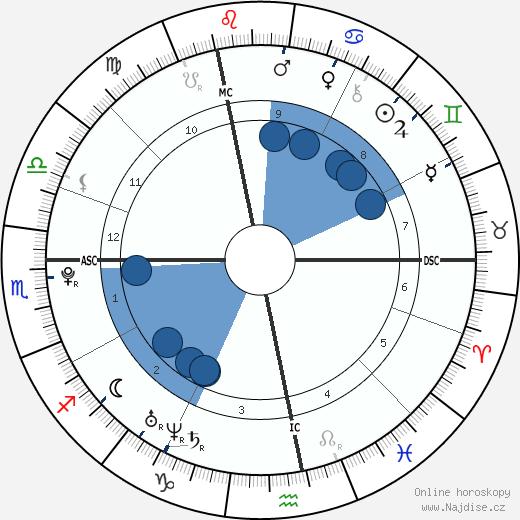 Pierre-Emerick Aubameyang wikipedie, horoscope, astrology, instagram