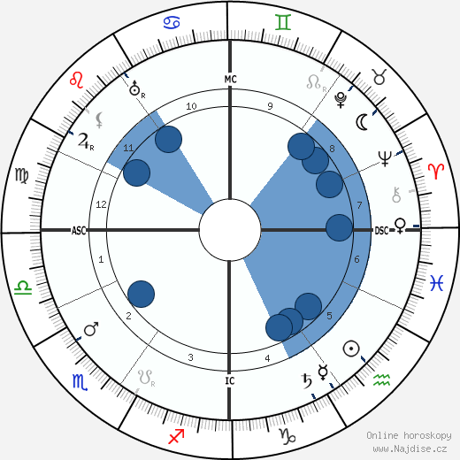 Pierre Ernest Pinoy wikipedie, horoscope, astrology, instagram