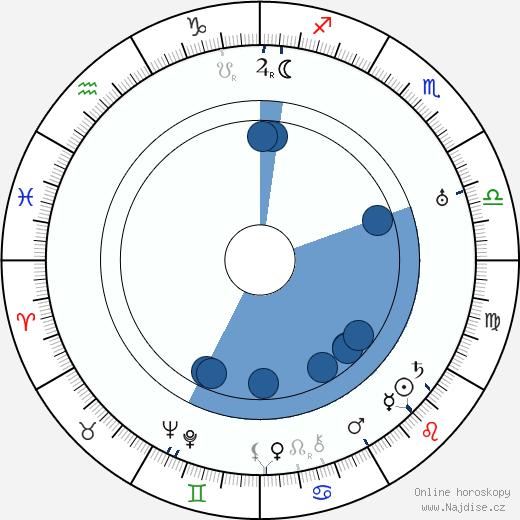 Pierre Finaly wikipedie, horoscope, astrology, instagram