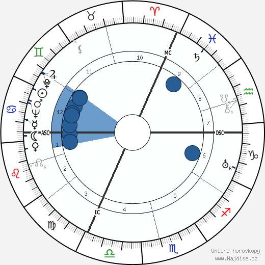 Pierre Fournier wikipedie, horoscope, astrology, instagram