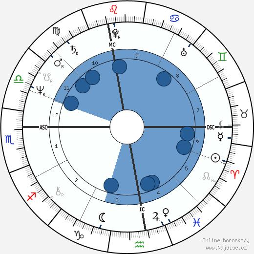 Pierre Gagnaire wikipedie, horoscope, astrology, instagram