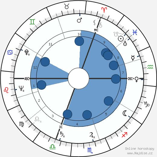Pierre Gaisseau wikipedie, horoscope, astrology, instagram