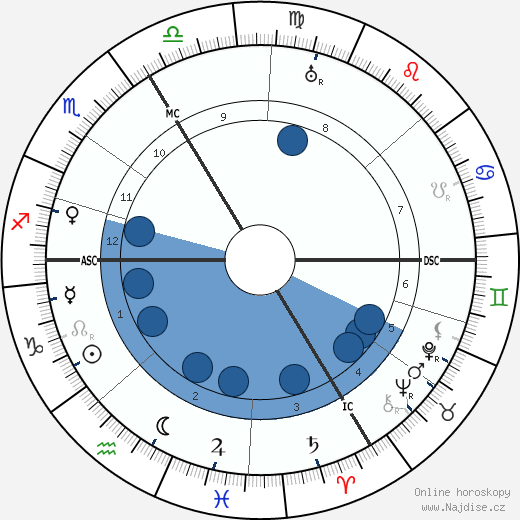 Pierre Gerlier wikipedie, horoscope, astrology, instagram