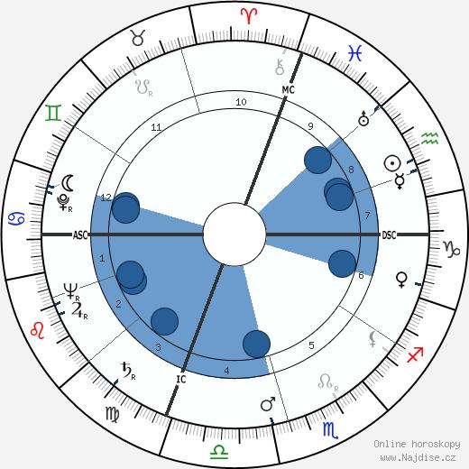 Pierre Jonquères d'Oriola wikipedie, horoscope, astrology, instagram