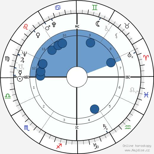 Pierre Jourdan wikipedie, horoscope, astrology, instagram