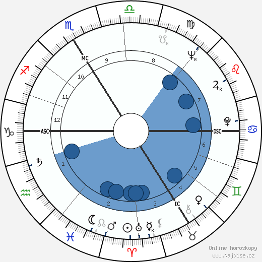 Pierre Lacotte wikipedie, horoscope, astrology, instagram
