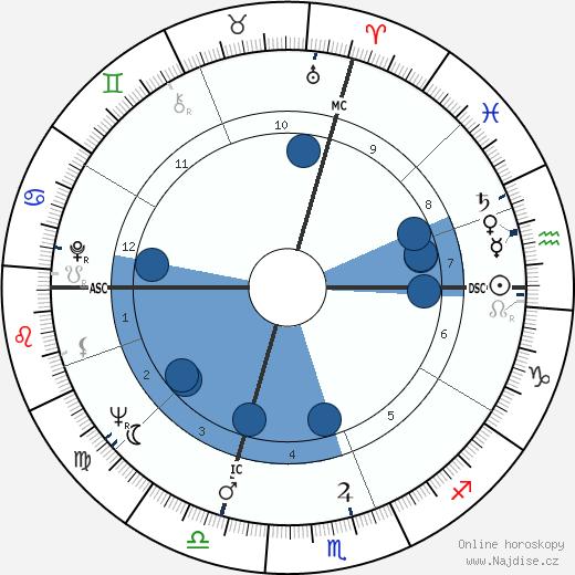 Pierre Lacroix wikipedie, horoscope, astrology, instagram
