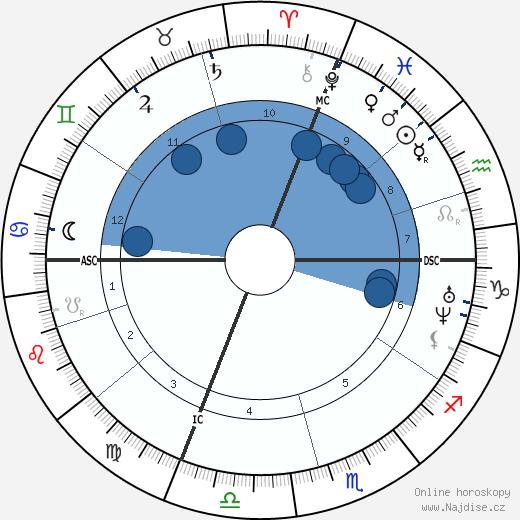 Pierre Laffitte wikipedie, horoscope, astrology, instagram