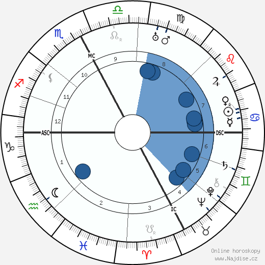 Pierre Larquey wikipedie, horoscope, astrology, instagram