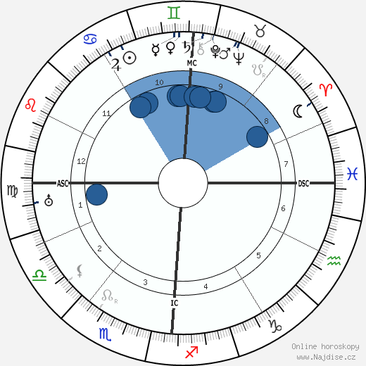 Pierre Laval wikipedie, horoscope, astrology, instagram