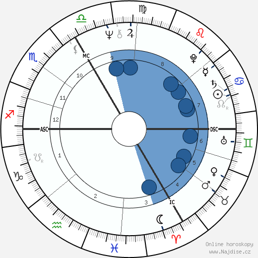 Pierre Lescure wikipedie, horoscope, astrology, instagram