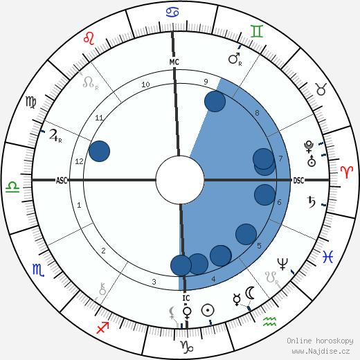 Pierre Loti wikipedie, horoscope, astrology, instagram
