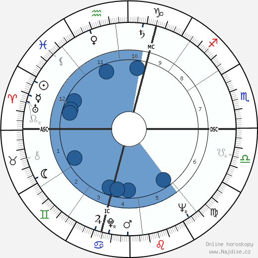 Pierre Mondino wikipedie, horoscope, astrology, instagram