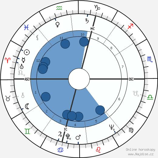 Pierre Mondino wikipedie, horoscope, astrology, instagram