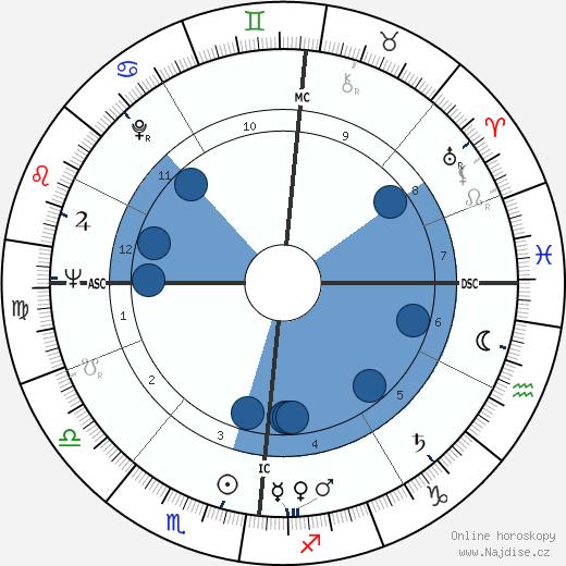 Pierre Nora wikipedie, horoscope, astrology, instagram