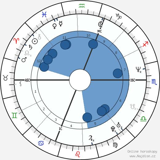 Pierre Palmade wikipedie, horoscope, astrology, instagram