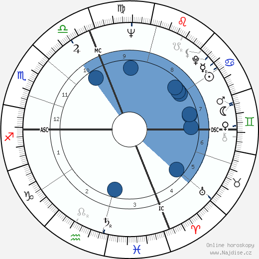 Pierre Perret wikipedie, horoscope, astrology, instagram