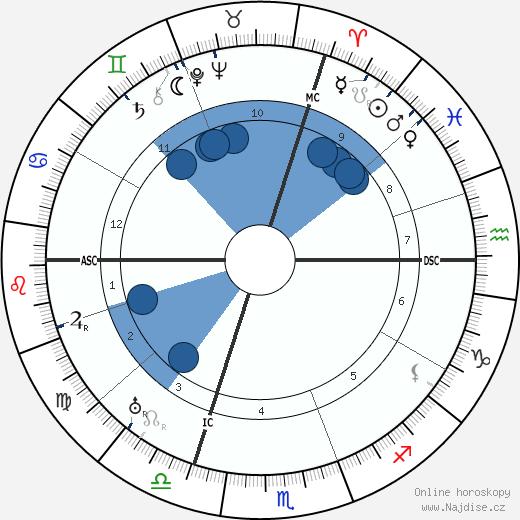 Pierre Renoir wikipedie, horoscope, astrology, instagram