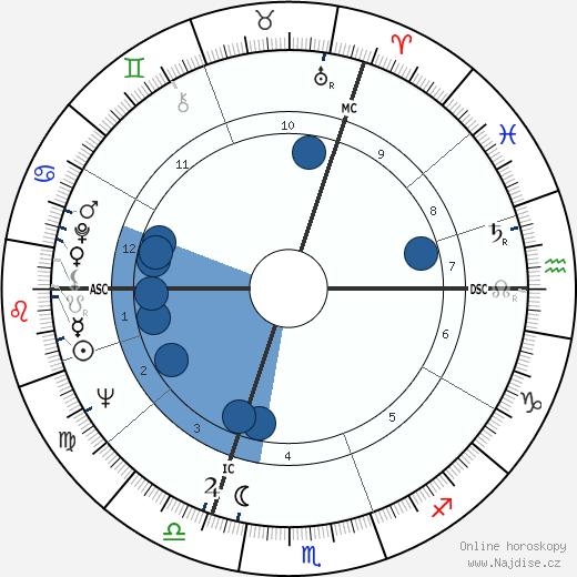 Pierre Richard wikipedie, horoscope, astrology, instagram